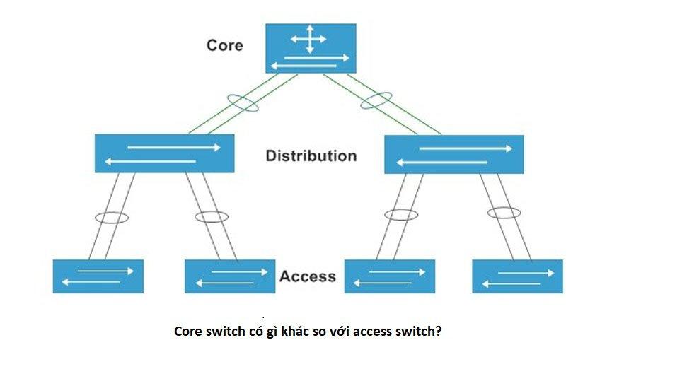 Core Switch Va Access Switch 1